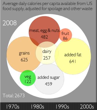 nutrition_circles_2008